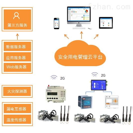 银行业安全用电云平台