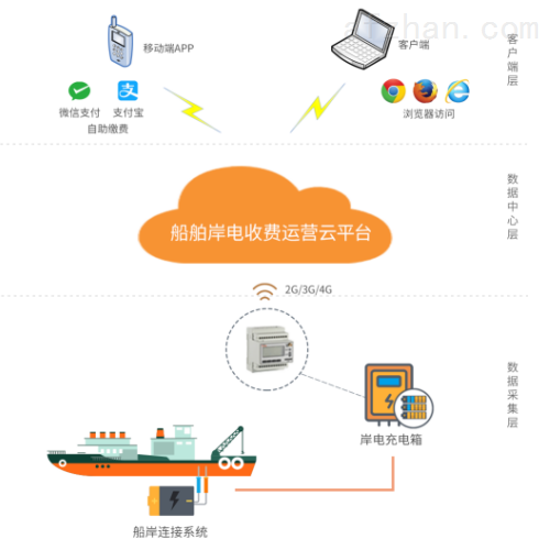 数据中心集中监控管理 应用机房及数据业务