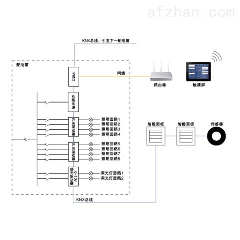 安科瑞智能照明控制系统 灯具远程集中控制