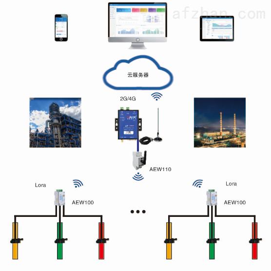 智慧环保监管平台 无线电表