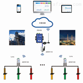 河南地區治污設備用電智能監管平臺價格
