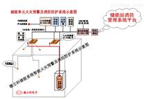 儲能站智能火災探測預警及消防防護系統