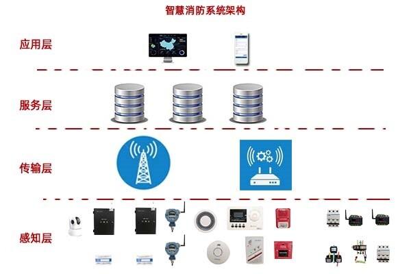 智慧消防系统架构
