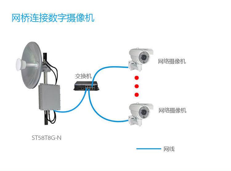 无线网桥与摄像机连接
