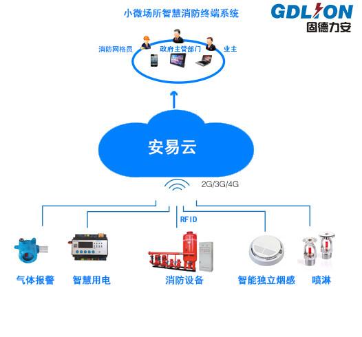 智慧消防物联网监督管理服务云平台