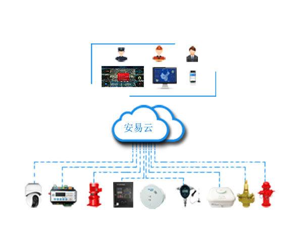 工业园区智慧消防物联网整体解决方案