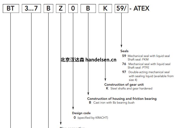 Kracht齿轮泵BT选型