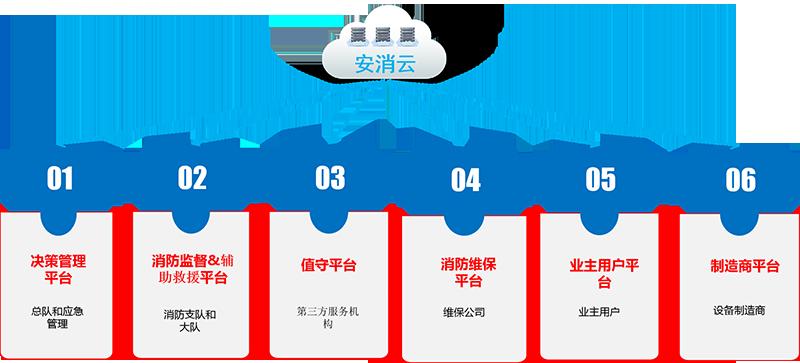 智慧消防物联网系统平台功能组成