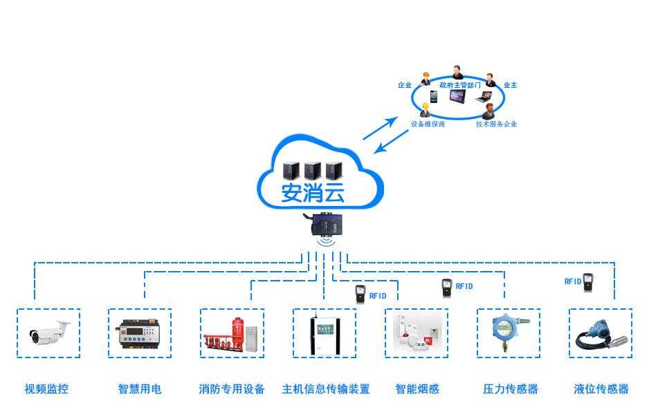 智慧消防物联网系统平台