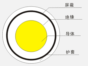 <strong><strong><strong>实芯聚乙烯绝缘射频电缆</strong></strong></strong>2.jpg
