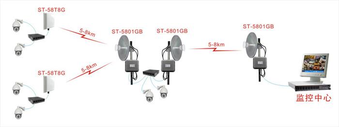 ST-58T8G无线监控应用拓扑图