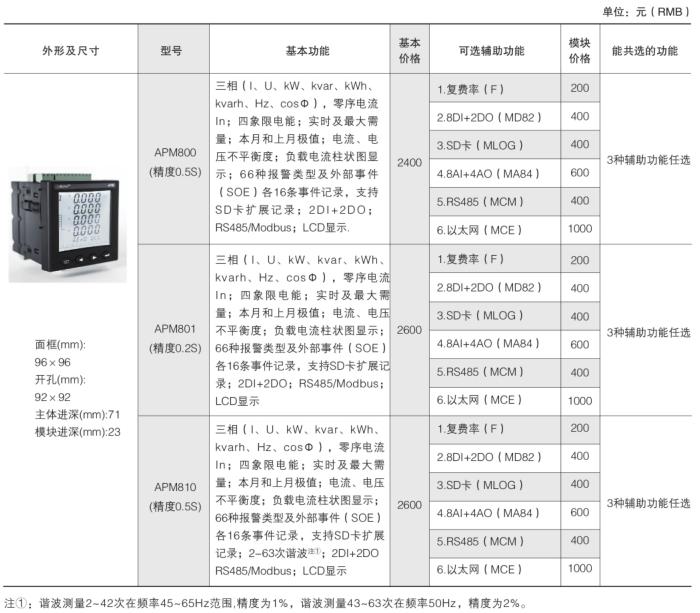 安科瑞APM800网络电力仪表示例图4